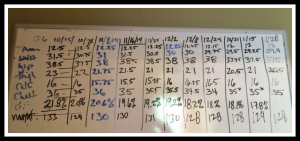 Whiteboard at our house with my weekly tracking numbers.