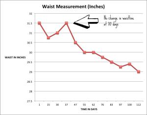 Waist at 30 days