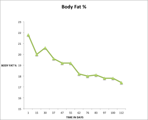 Body fat decrease after 112 days.