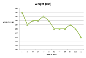 Weight (in pounds) decrease after 112 days.